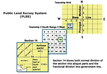 Illustration of the Public Land Survey System